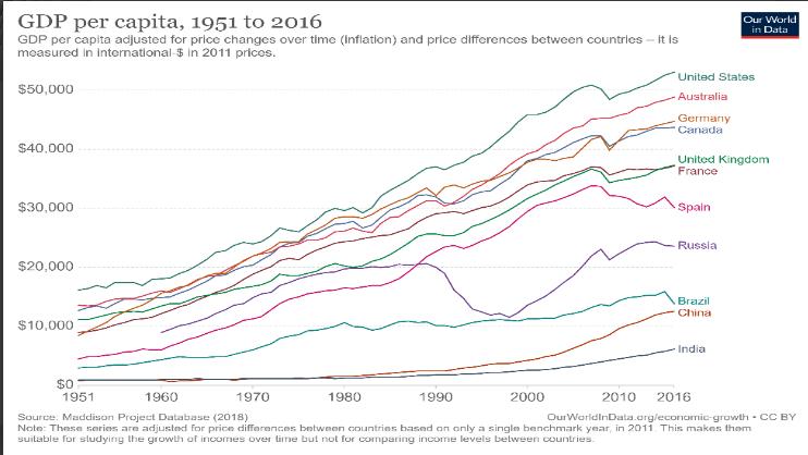 Graphique du GDP per capita dans plusieurs pays du monde