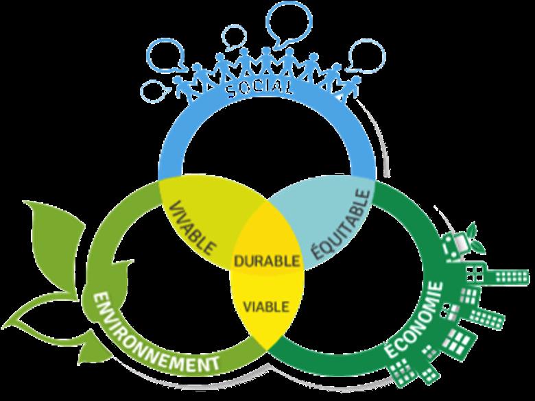 Graphique montrant trois dimensions du développement durable (social, environnement, économie)