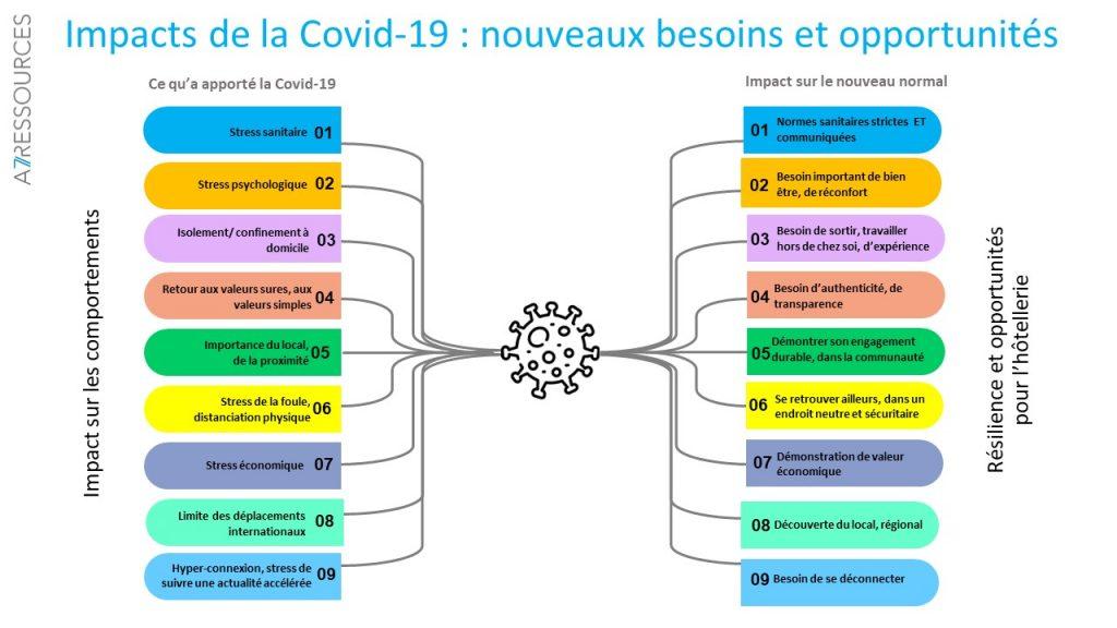 Graphique en deux colonnes indiquant les impacts et opportunités de la COVID-19
